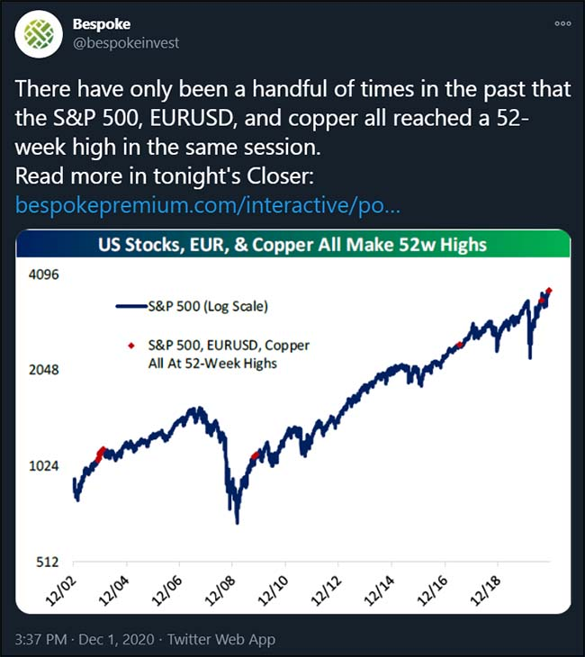 Tweet from @bespokeinvest