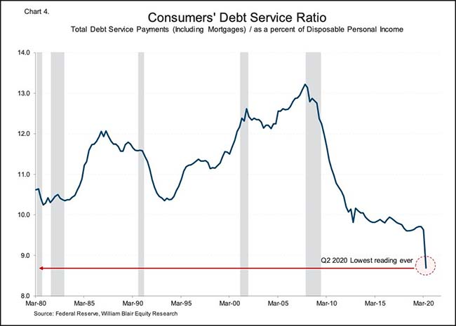 Consumers' Debt Service Ratio