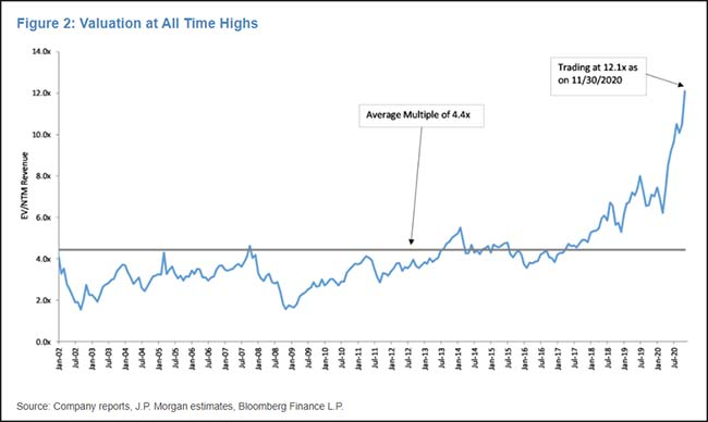 Valuation at All Time Highs