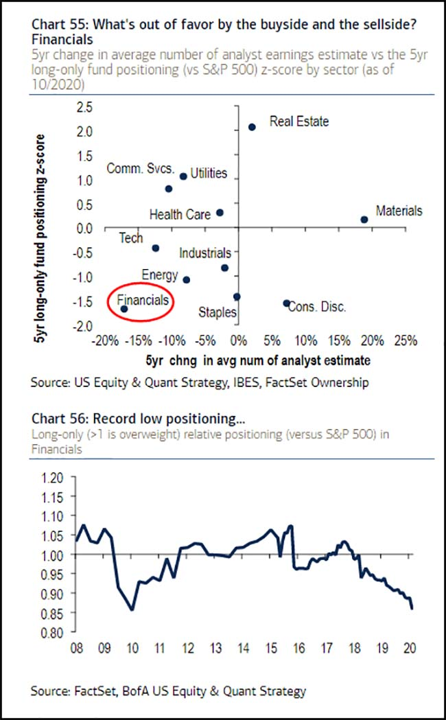 What's out of favor by the buyside and the sellside? Financials
