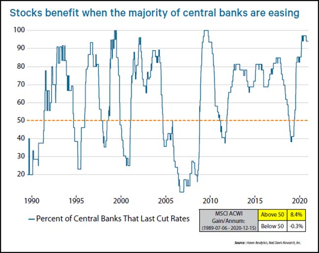 Stocks benefit when the majority of central banks are easing
