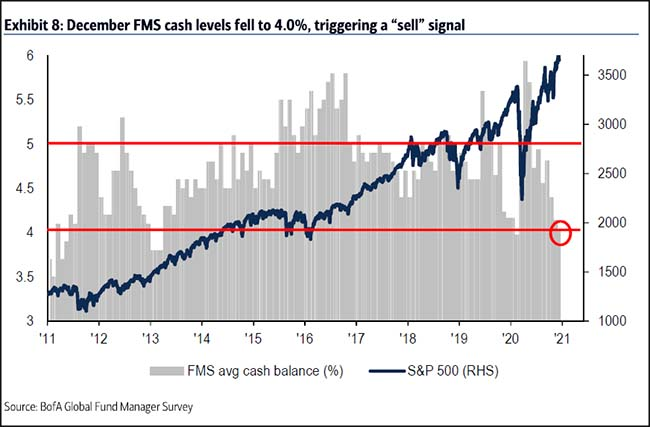 December FMS cash levels fall
