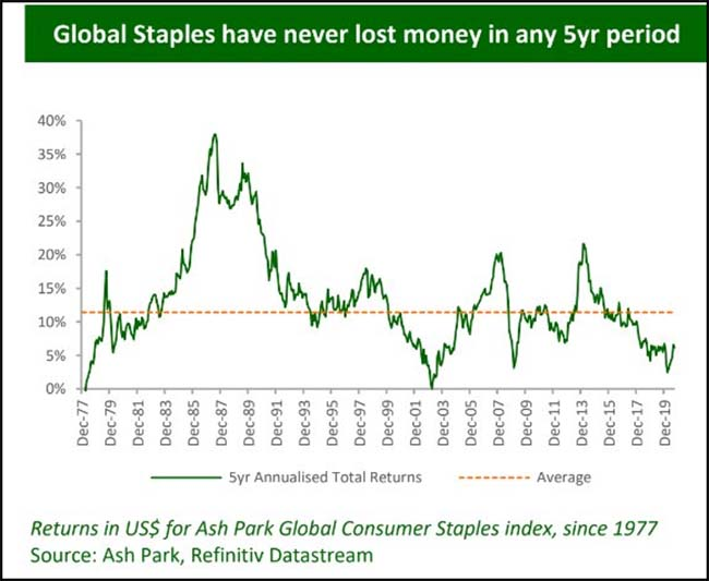 Global Staples have never lost money in any 5yr period