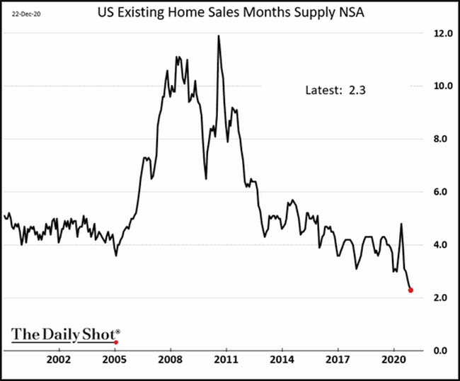 US Existing Home Sales Months Supply NSA