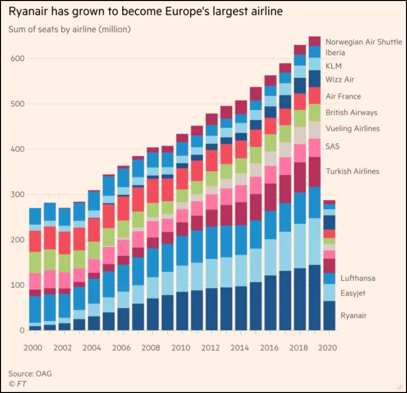 Ryanair has grown to become Europe's largest airline
