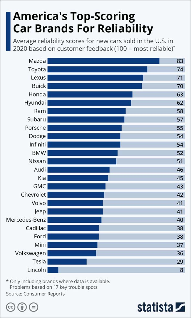 America's Top-Scoring Car Brands for Reliability