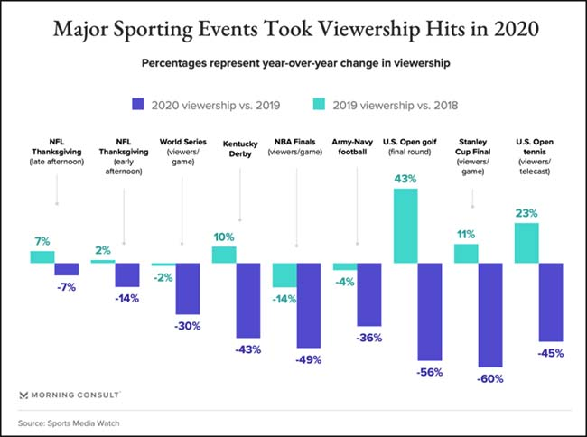 Major Sporting Events Took Viewership Hits in 2020