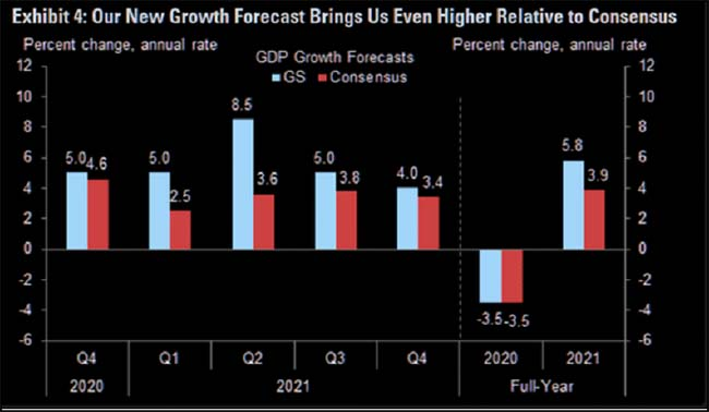 Our New Growth Forecast Brings Us Even Higher Relative to Consensus