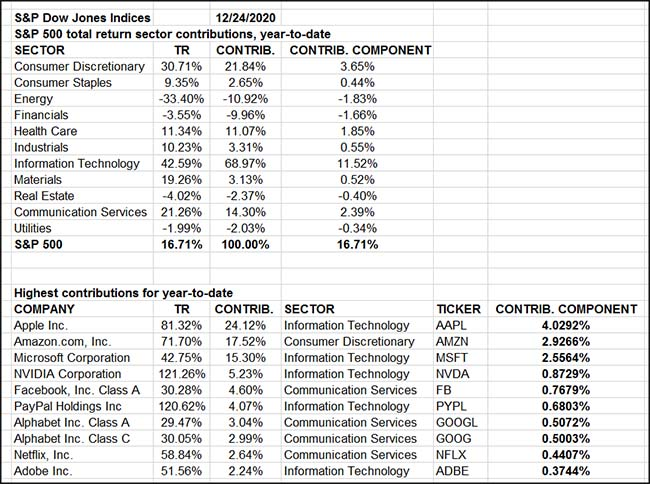 S&P 500 Total Return Sector Contributions