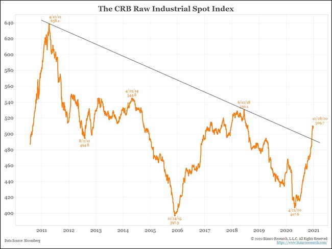 The CRB Raw Industrial Spot Index