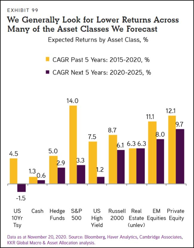 We Generally Look for Lower Returns Across Many of the Asset Classes We Forecast