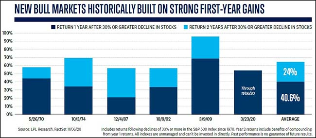 New Bull Markets Historically Built on Strong First-Year Gains