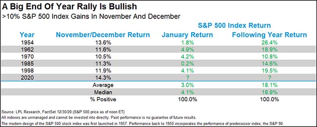 A Big End of Year Rally is Bullish