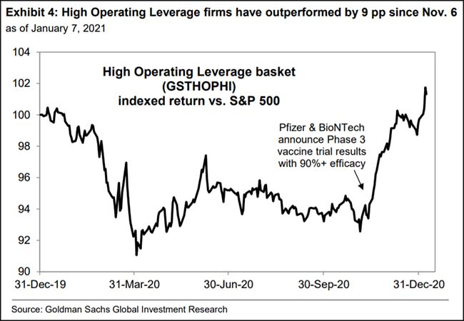 High Operating Leverage firms have outperformed by 9 pp since Nov. 6