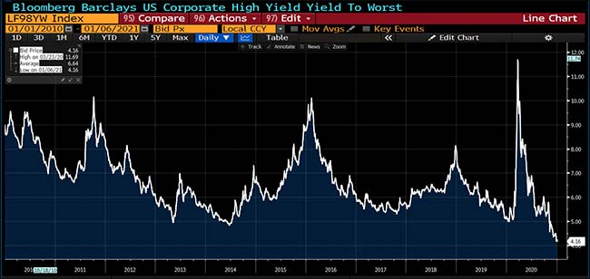Bloomberg Barclays US Corporate High Yield