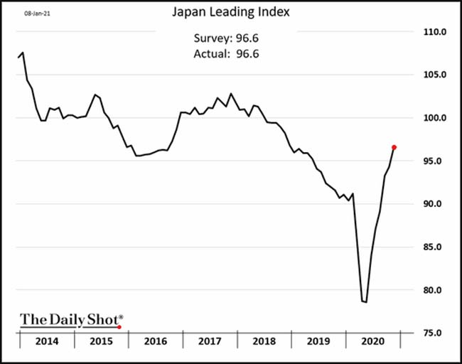Japan Leading Index
