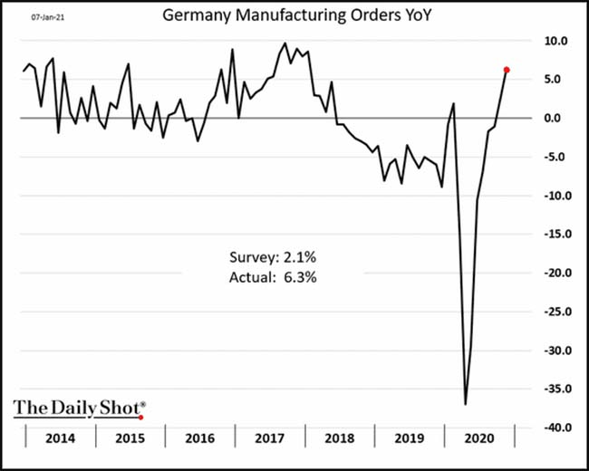 Germany Manufacturing Orders YoY