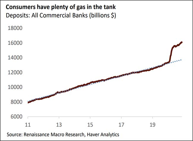 Consumers have plenty of gas in the tank