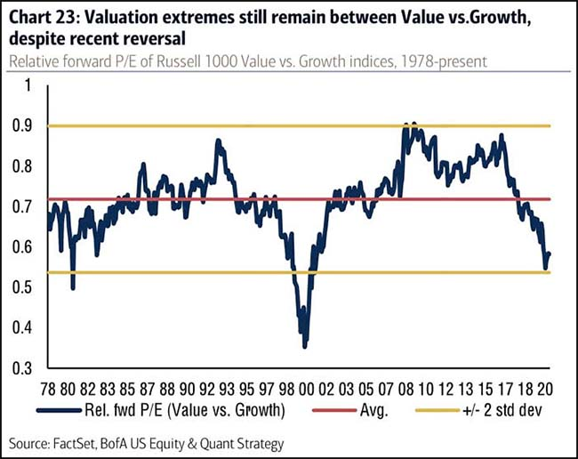 Valuation extremes still remain between Value vs. Growth