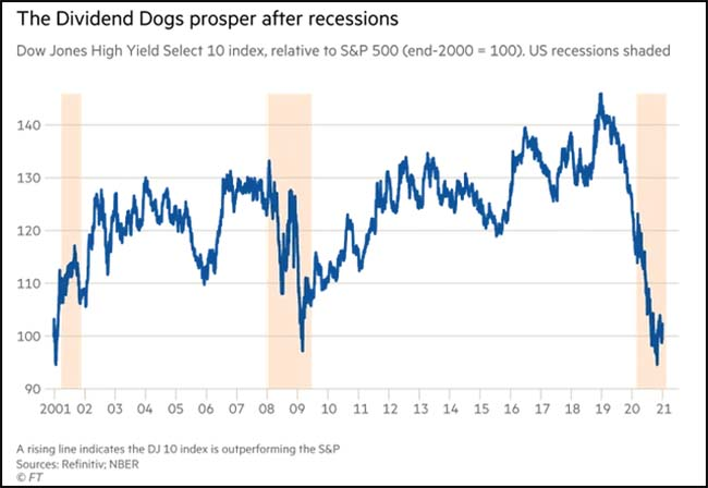 The Dividend Dogs prosper after recessions
