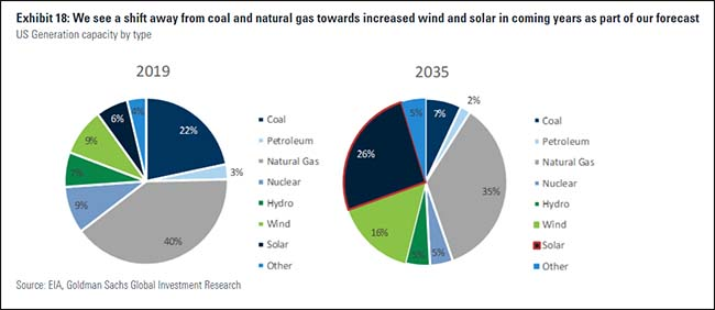 Coal and Natural gas