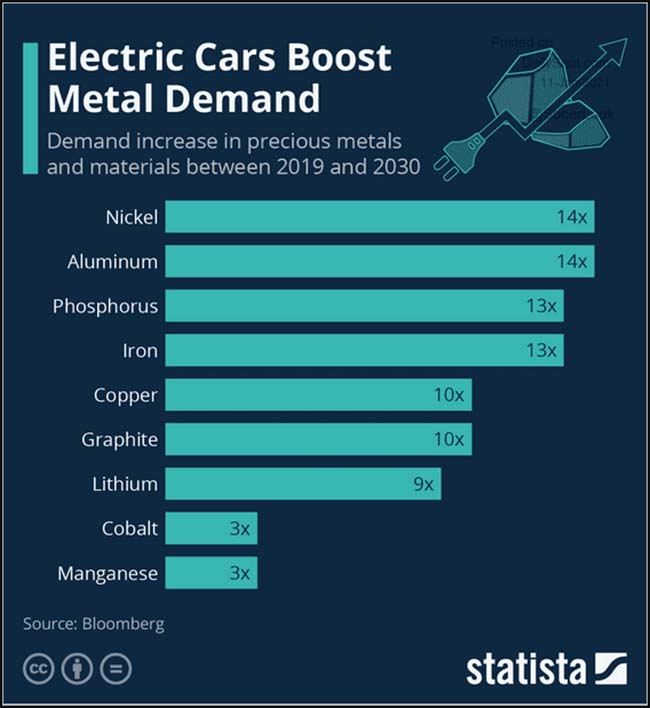 Electric Cars Boost Metal Demand