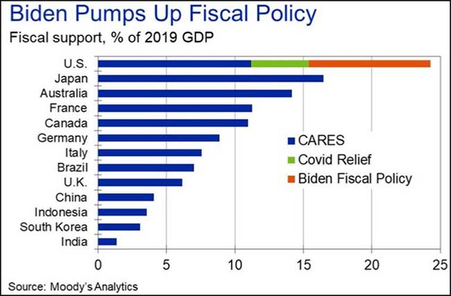 Biden Pumps Up Fiscal Policy
