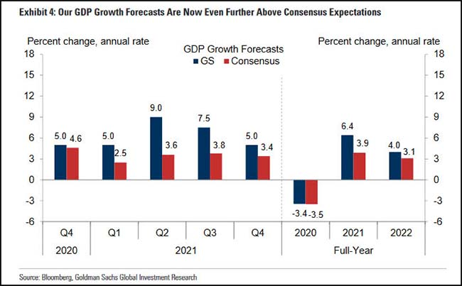 Our GDP Growth Forecasts Are Now Even Further About Consensus Expectations