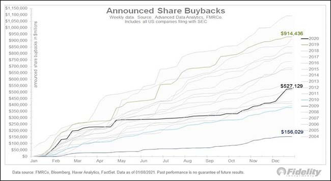 Announced Share Buybacks