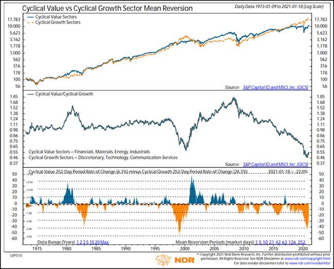 Cyclical Value vs Cyclical Growth Sector Mean Reversion