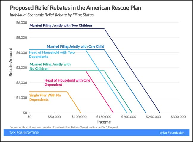 Proposed Relief Rebates