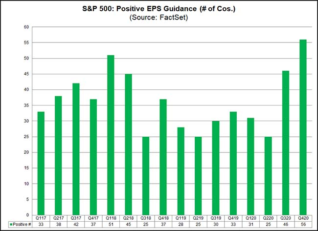 S&P 500: Positive EPS Guidance