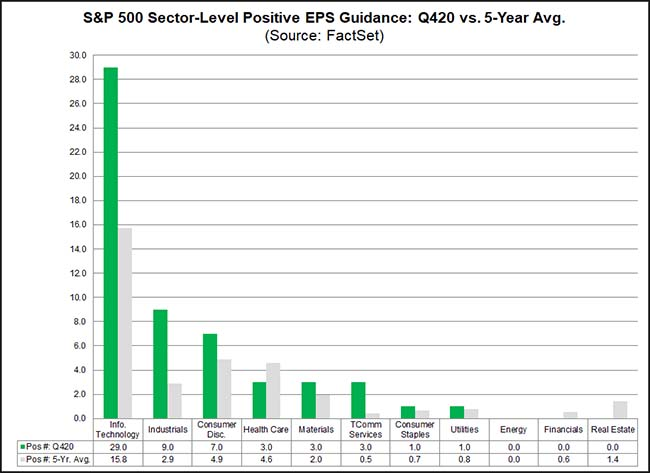 S&P 500: Sector-Level Positive EPS Guidance