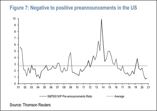 Negative to positive preannouncements in the US