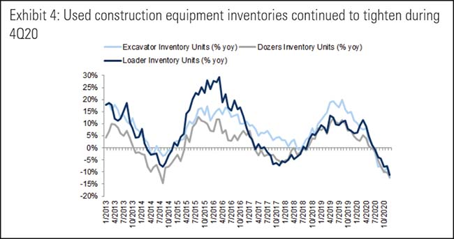 Used construction equipment inventories continued to tighten during 4Q20