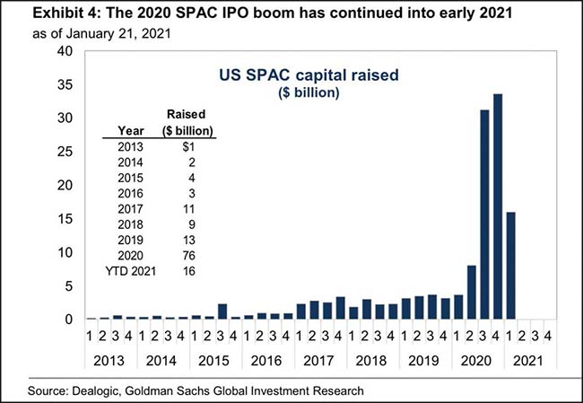 The 2020 SPAC IPO boom has continued into early 2021