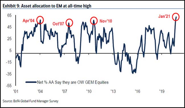 Asset allocation to EM at all-time high