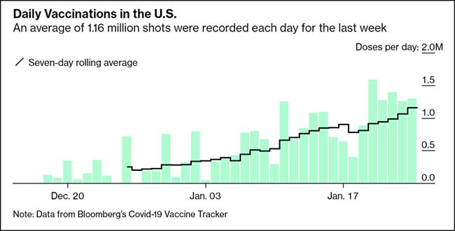 Daily Vaccinations in the U.S.