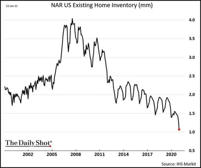NAR US Existing Home Inventory