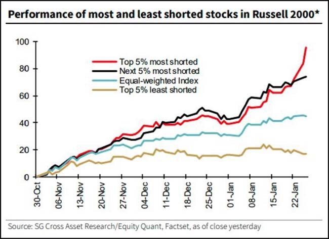 Performance of most and least shorted stocks in Russell 2000