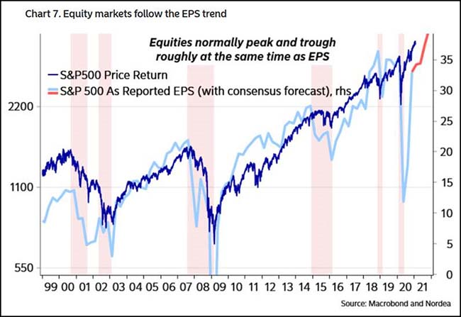 Equity markets follow the EPS trend