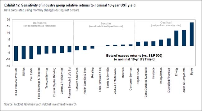 Sensitivity of industry group relative to returns to nominal 10-year UST yield