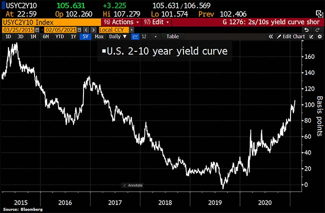 US 2-10 year yield curve