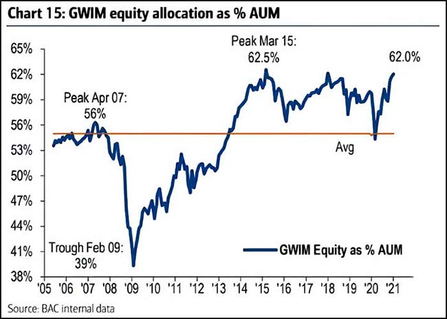 GWIM equity allocation as % AUM