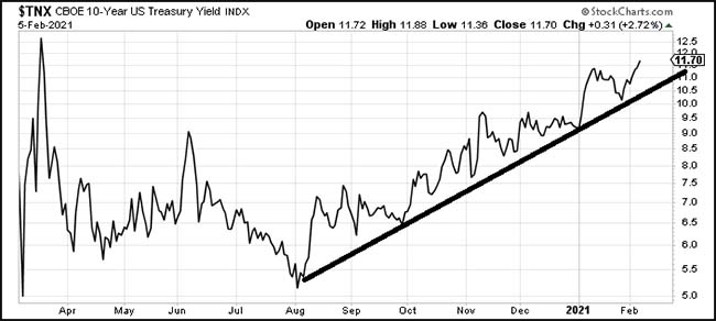 CBOE 10-Year US Treasury Yield