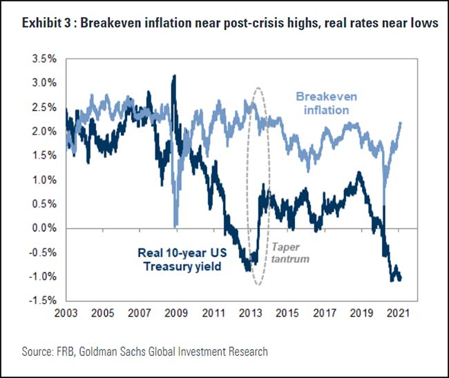 Breakeven inflation near post-crisis highs, real rates near lows