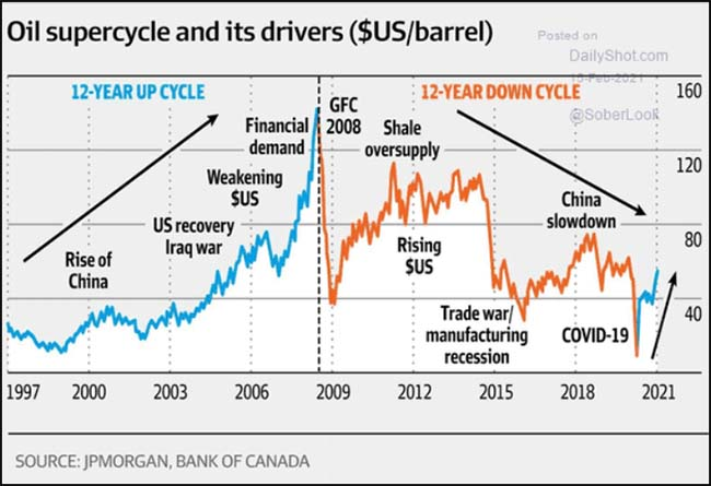 Oil supercycle and its drivers