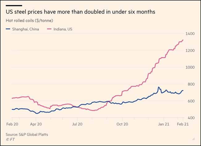 US steel prices have more than doubled in under six months