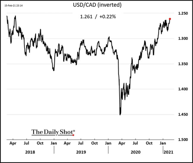 USD/CAD inverted