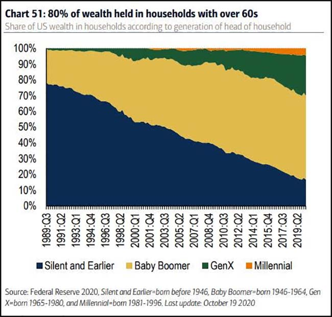 80% of wealth held in households with over 60s